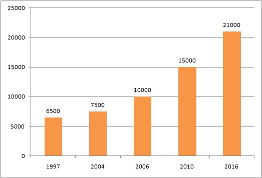 ESI wage ceiling for past 20 years