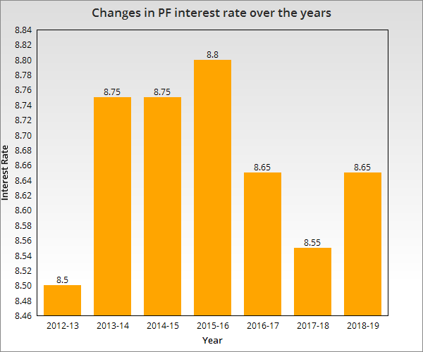 Change in PF interest rate over years