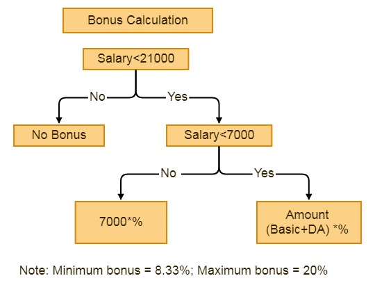 payment of bonus act, bonus calculation example, bonus calculation, employee bonus calculation