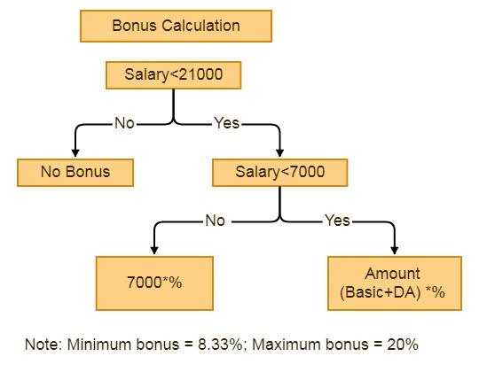 payment of bonus act, bonus calculation example, bonus calculation, employee bonus calculation