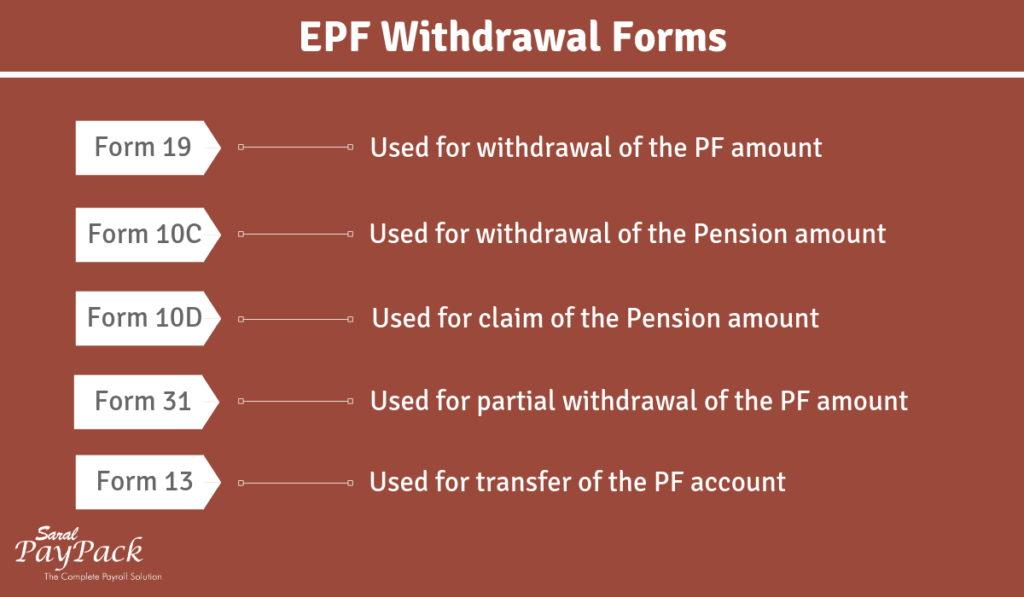 PF withdrawal forms - Details you need to know