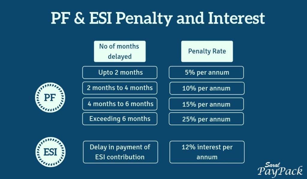 PF, ESI penalty and interest