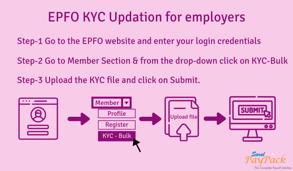 EPFO KYC Updation for Employers