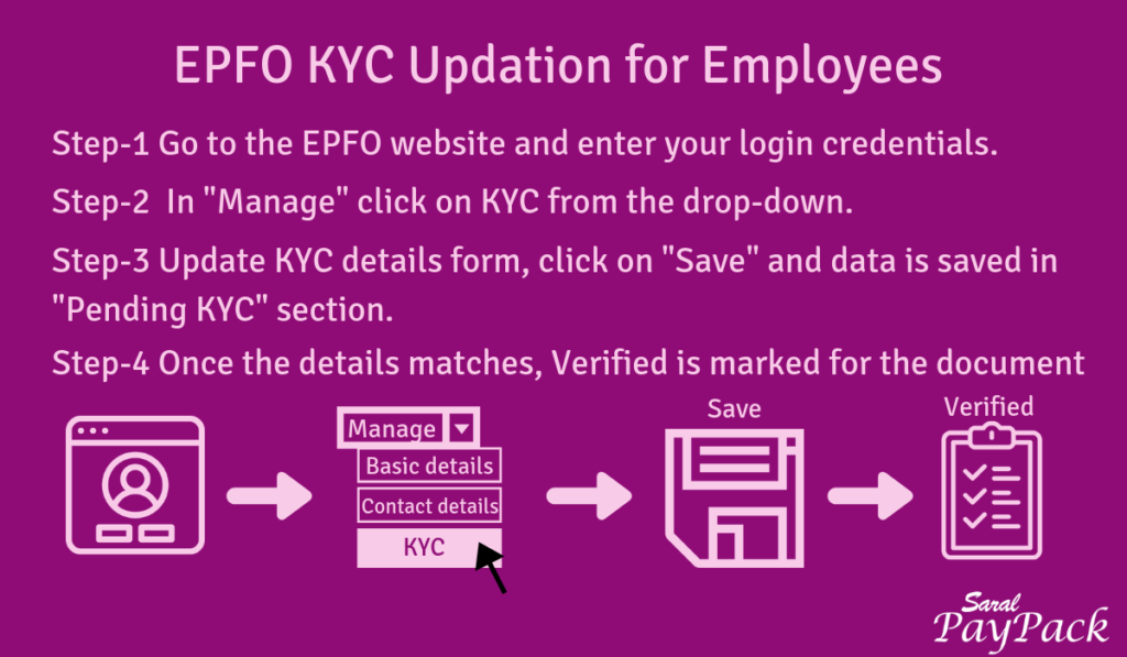 EPFO KYC Updation for employees