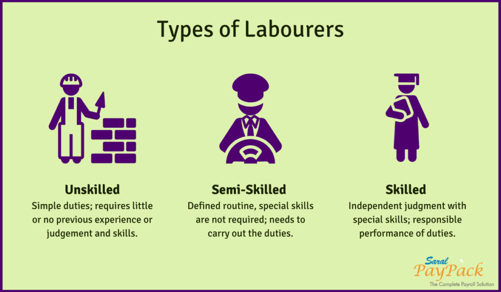 Minimum wages in India - Different types of labour..
